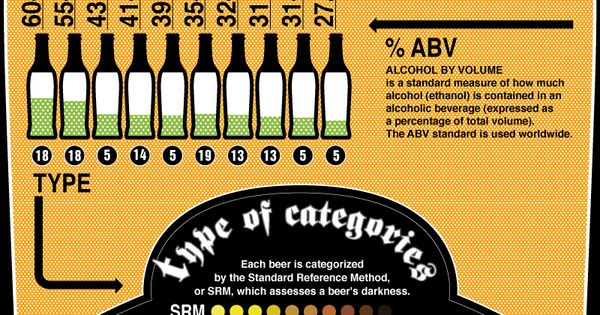World's Strongest & Strangest Beers Infographic