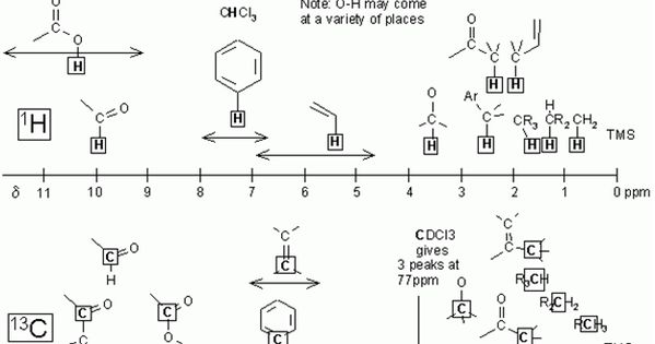 how to learn organic chemistry fast
