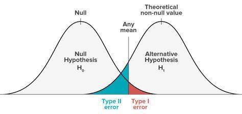 Type I Vs Type Ii Error Statistics Math Data Science Ap