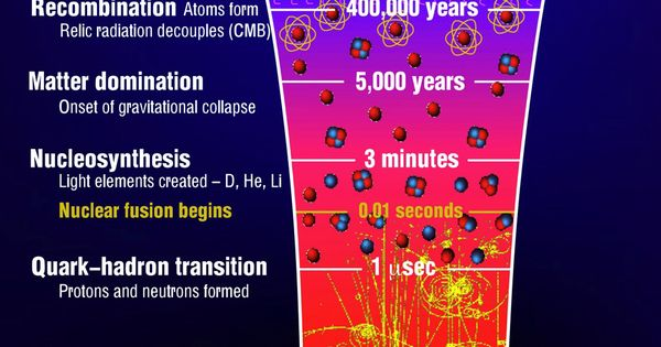 The Origins Of The Universe  The Big Bang The Diagram Here