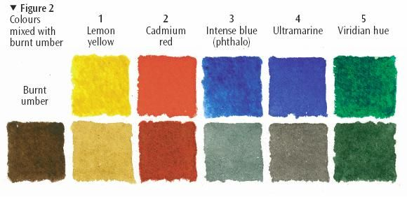 Colour Mixing Chart Burnt Umber Colorful Paintings Acrylic