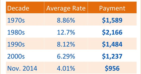 average mortgage rates sc