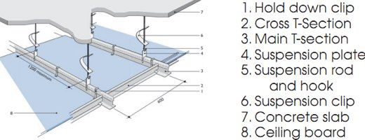 Everite Suspended Ceiling Detail
