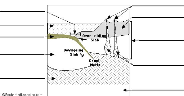 Pacific Nw And Alaska Shows Subduction Zone Diagram Subduction Ocean Science Activities Earthquake Lessons