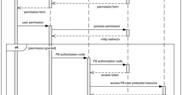 sequence diagram example facebook user authentication in Process Flow Diagram sequence diagram facebook system