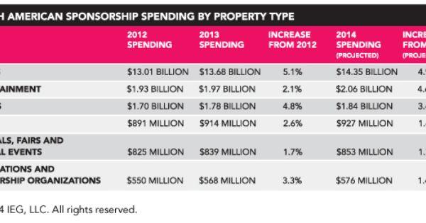 2014 North American Spending On Sponsorship By Property Type Source Ieg Www Sponsorship Com Sponsorship Marketing Marketing Stats