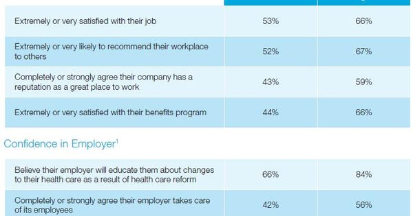 Small Business Wellness Programs And Return On Investment Roi