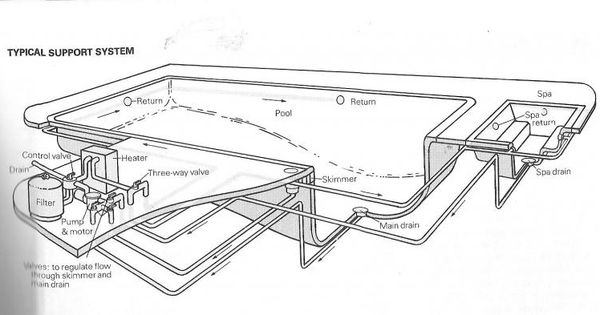 Pool With Spa Schematics