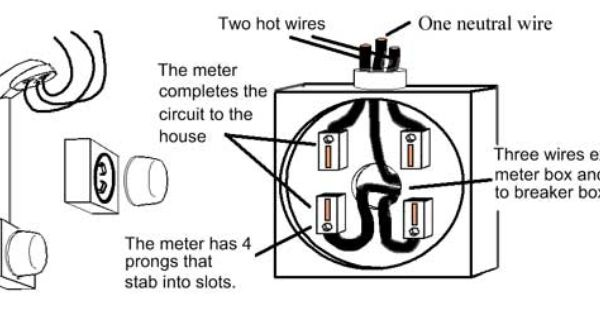 Meter And Meter Box Electrical Wiring Pinterest Boxes