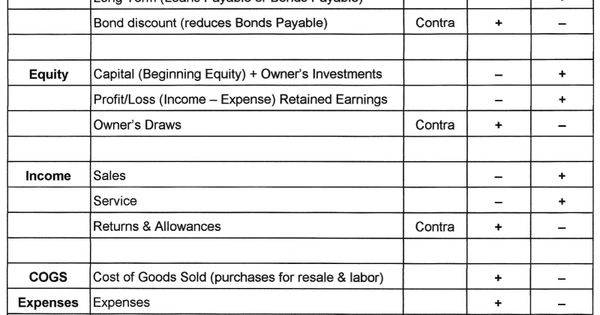 Personal Loans 600 Credit Score >> Debit And Credit Cheat Sheet | Chart of Debits and Credits ...