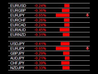 The Forex Heatmap Version 3 0 Main Session Eur Jpy Sell Signal