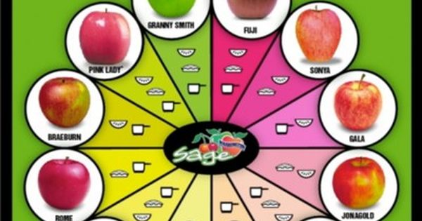 Apple Identification Chart- Tart Or Sweet, Cooking Or ...
