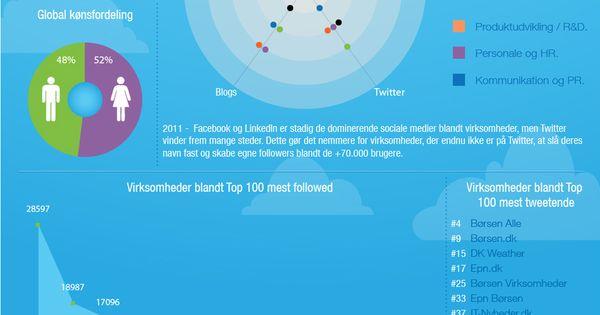 blog infographic danske brugere pa twitter