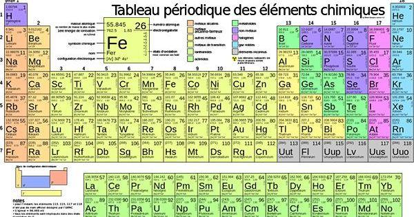Le tableau p riodique des l ments galement appel table for K tableau periodique