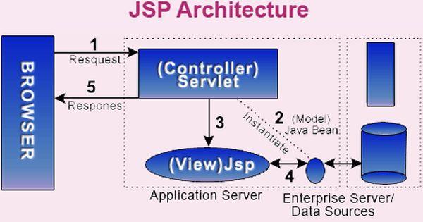 1dabc58e45aa5812b2ab13811db0f76b - Save File On Server Java Web Application