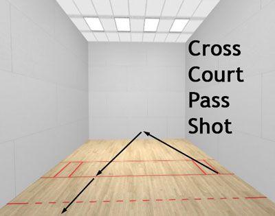 Racquetball Cross Court Pass Shot Diagram Racquetball