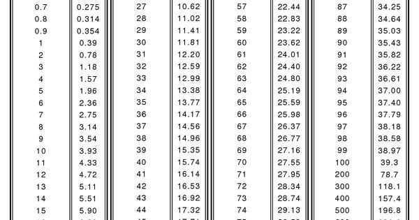cm centimeter in inches conversion chart for your convience carry on travel pinterest. Black Bedroom Furniture Sets. Home Design Ideas