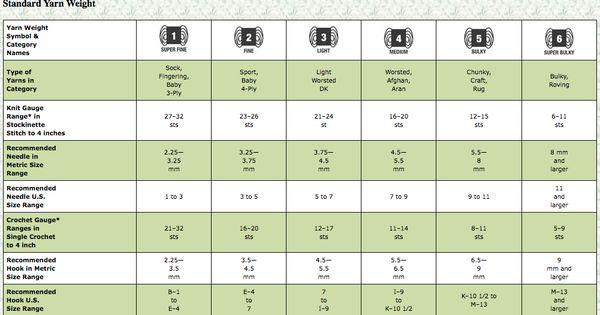 yarn weights comparison chart car interior design. Black Bedroom Furniture Sets. Home Design Ideas