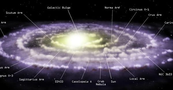 milky way solar system with graph - photo #4