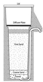 Slow Sand Filtration The Safe Water System Cdc Water Purification System Water Purification Water Systems