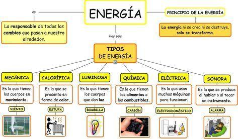 Resultado De Imagen Para Tipos De Energia Formas De Energia Tipos De Energia Energia Quimica