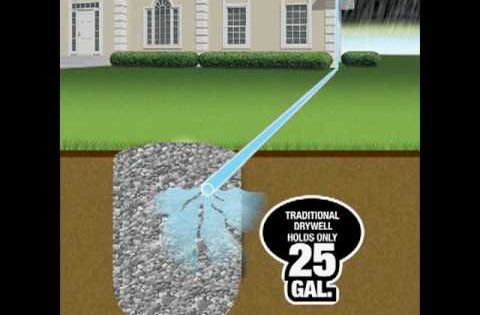 Drainage systems for landscape and yard flo well and pop for Good drainage system