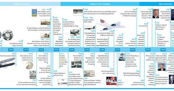 Cobham 75th Anniversary Timeline3 Jpg 1398 604 With Images Timeline Improve Communication International Companies