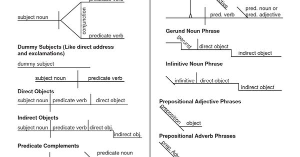 sentence diagram worksheets simple subject and simple. Black Bedroom Furniture Sets. Home Design Ideas