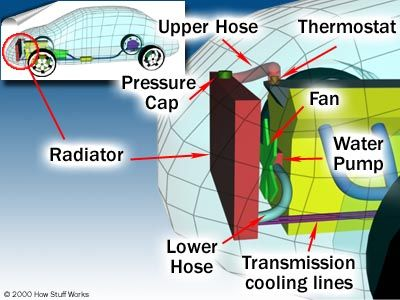 How Stuff Works Car Cooling Systems Engineering Cooling System