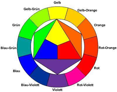 Itten farbkreis schule pinterest farbkreis for Braun welche farben mischen