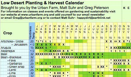1fa152f4a88617e485c9e0a3e0350e07 - Gardening In Arizona When To Plant