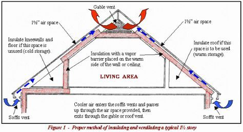 Insulation How Should I Insulate A Bedroom In The Attic Home Improvement Stack Exchange Attic Renovation Attic Vents Attic Insulation