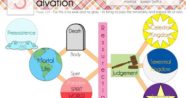 Printable Plan of Salvation Diagram | Cookie Nut Creations ...