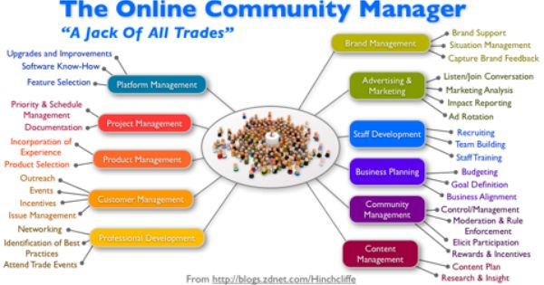 Community Management The Essential Capability Of Successful Enterprise 2 0 Efforts Community Manager Online Marketing Management