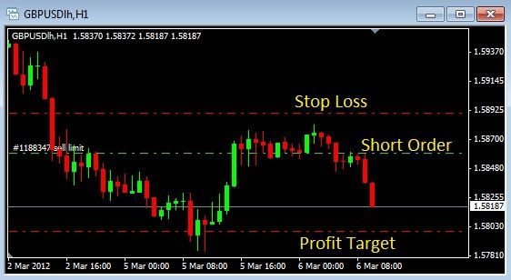 Forex Volcano Basic Forex Trading Strategy Trading Strategies