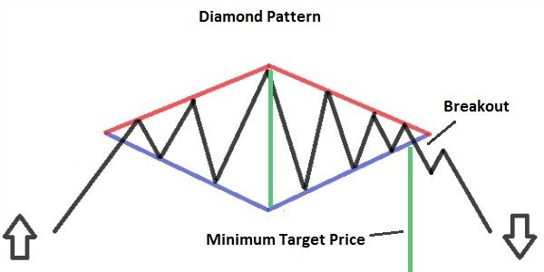 Diamond Pattern Trading Charts Diamond Pattern Intraday Trading