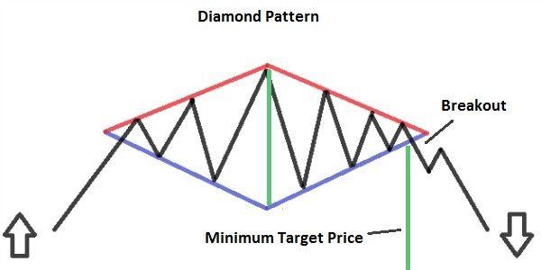 Diamond Pattern Trading Charts Technical Analysis Charts Diamond Pattern