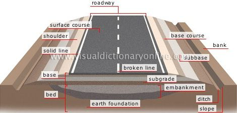Typical Road Structure Cross Section Road Cross Section Details Road Construction Civil Engineering Design Civil Engineering Construction