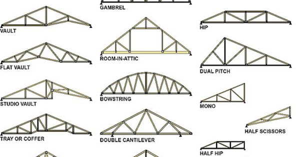 Truss and roof design trusses pinterest different for Pre manufactured trusses