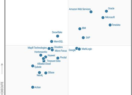 Gartner Reaffirms Microsoft As A Leader In Data Management Solutions For Analytics Https Azure Mi Predictive Analytics Security Solutions Marketing Resources