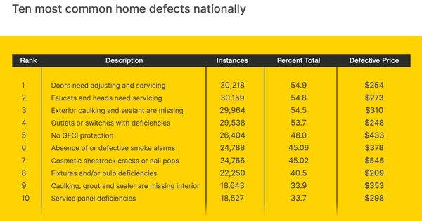 The 10 Most Common Defects Found In Home Inspections Home