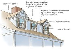 Dormer Idea Dormer Roof Shed Dormer Attic Renovation