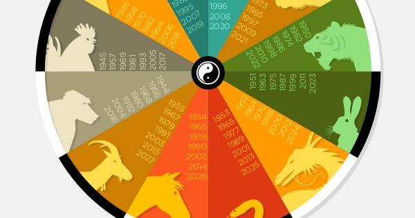infographie de 1944 2027 du calendrier astrologique chinois les signes du zodiaque et les. Black Bedroom Furniture Sets. Home Design Ideas