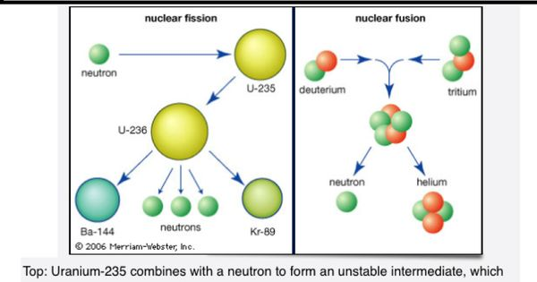 Fission Vs Fusion. | Physics education | Pinterest