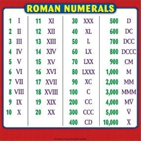 Roman Numerals Chart Reference Page For Students Roman Numerals Chart Math Vocabulary Roman Numerals
