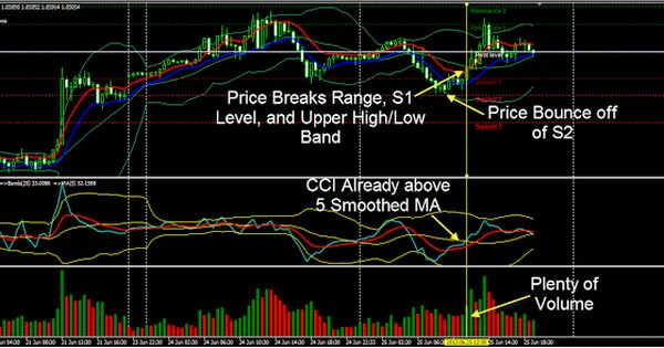 Reversal Divergence Strategy With Bollinger Bands And Cci