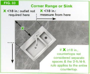 Outlet Spacing From Sink House Wiring Kitchen Outlets Coding