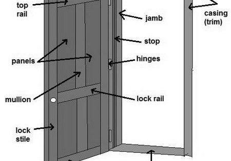 How To Fix A Door That Is Sagging Or Hitting The Door Frame Door Frame Sagging Door Wood Exterior Door