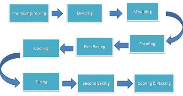 process design for riordan manufacturing 2 essay Riordan manufacturing - riordan manufacturing inc riordan ha crecido de una a factor that contributes to the product design process is essay topics.