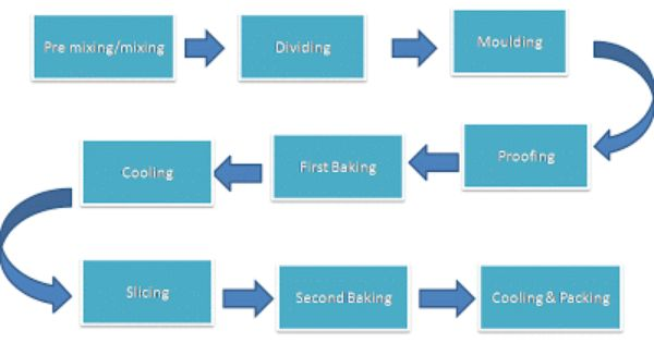 process design for riordan manufacturing 4 Free essay: process design for riordan manufacturing name ops/571 february 4, 2013 teacher riordan manufacturing riordan manufacturing is a worldwide company.